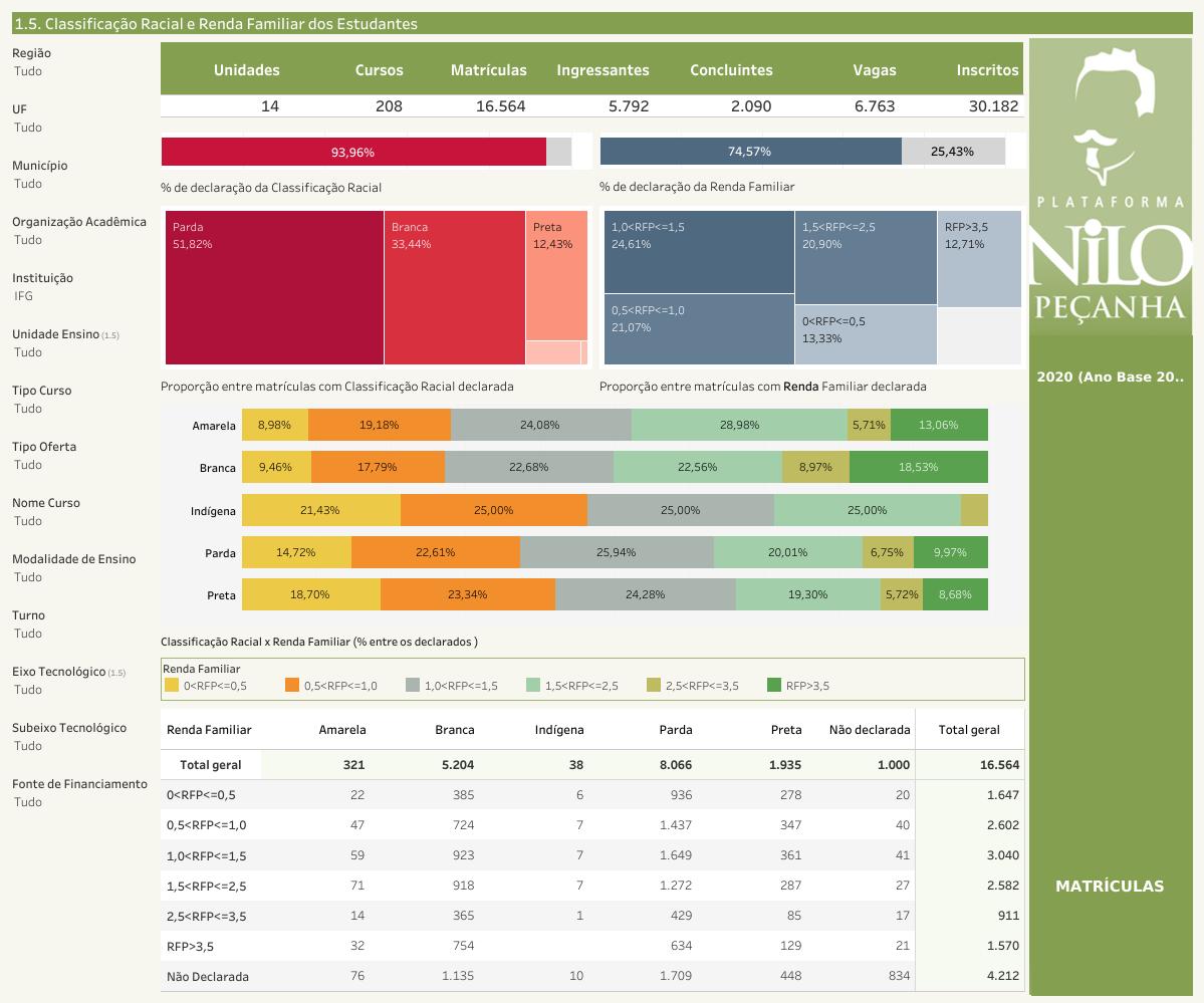 Tela da PNP 2020 alguns dados do perfil dos estudantes do IFG. Dados declarados indicam que 59,01% dos estudantes possuem renda igual ou inferior a 1,5 salário mínimo